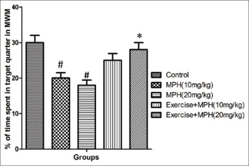 Percentages of time spent in target quarter in probe trial in the control group and groups under treatment with 10 and 20 mg/kg of methylphenidate and the same doses of methylphenidate in combination with forced exercise across all training days using Morris Water Maze (MWM) in rats. Data are shown as means ± SD. *P< 0.05 vs. 20 mg/kg of methylphenidate. #P< 0.05 vs. control groups. MPH: Methylphenidate