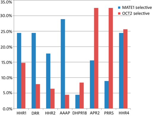Histogram to compare the distribution of MATE1 selective, OCT2 selective and dual inhibitors in matching hypotheses.MATE1 selective inhibitors and OCT2 selective inhibitors are colored by blue and red, respectively. Bars show the percentage of particular inhibitors matching each pharmacophore hypothesis.