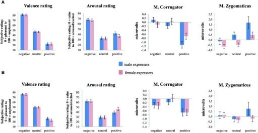 (A) Shows response patterns of female participants for valence and arousal ratings as well as M. corrugator and M. zygomaticus activity as a facial expressive response to emotion-evocative video-clips (negative, neutral, positive). (B) Shows response patterns of male participants for valence and arousal ratings as well as M. corrugator and M. zygomaticus activity. Line bars indicate standard error.