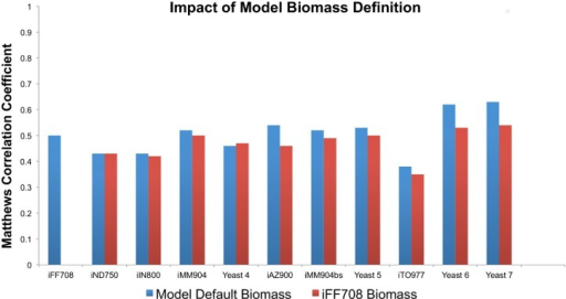 Model prediction of single-gene essentiality is sensitive to biomass definition.Since objective function is a tunable model parameter, we calculated Matthews' Correlation Coefficients for the sum of all true positive, true negative, false positive and false negative predictions across all conditions using two different objective functions for each model: the biomass definition provided by the model authors, and the biomass function used for the iFF708 model. We found that with the exception of the Yeast 4 model, all model predictions were improved by tuned objective function, independent of refinements to the biochemical network reconstruction. Models are arranged in chronological order across the horizontal axis.