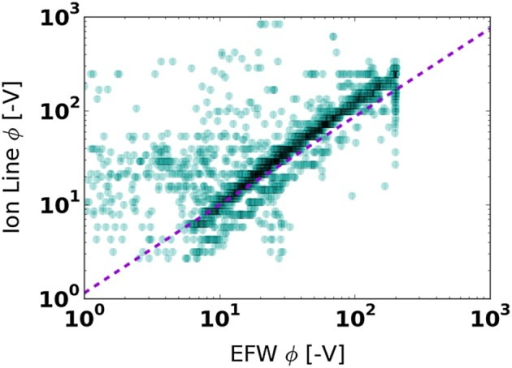 The negative spacecraft potential measured by EFW and extracted from the HOPE H+ line at the same times from February 2013 to April 2015. The diameter of each point is the width of the HOPE energy channel bin (15% of the measured energy) corresponding to that measurement. The purple line is the exponential fit for scatter points within one standard deviation of where EFW ϕ = HOPE ϕ.