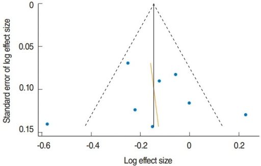 Funnel plot with pseudo 95% confidence limits in eight datasets from five cohort studies.