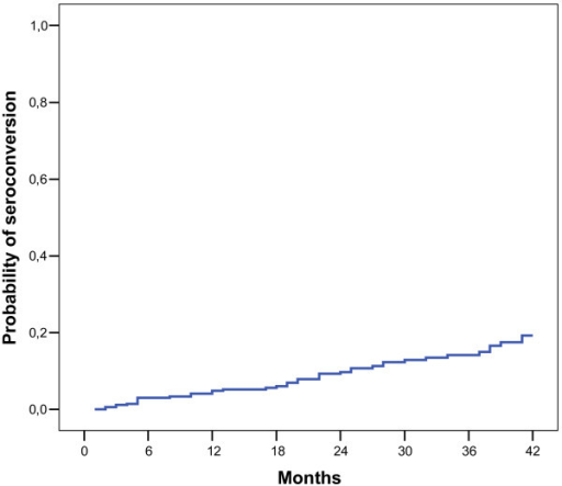 Probability curve for seroconversion to anti-HCV as a function of time, patients undergoing hemodialysis treatment.