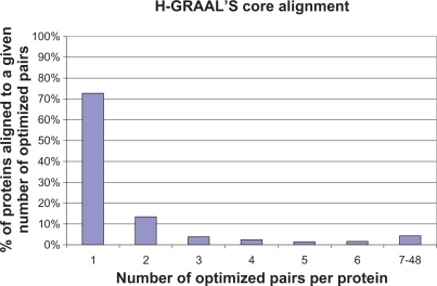 "Statistics of H-GRAAL's core yeast-human alignment for α = 0.5. We present the percentage of yeast proteins, out of 2,390 of them, that participate in n ""optimizing pairs"" (defined in Methods), for n = 1, 2, ..., 6, 7–48. Recall that an aligned pair is optimizing if it appears in at least one optimal alignment. Hence, when we examine all optimal alignments, we compute the percentage of yeast proteins that are aligned to n human proteins by optimal alignments. Around 72% of all yeast proteins have a unique human protein that they are aligned to by every optimal alignment. These yeast-human protein pairs form H-GRAAL's core alignment."