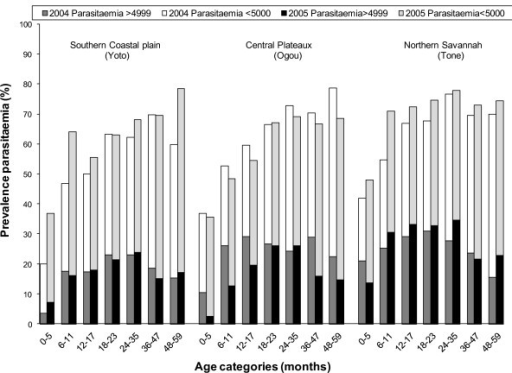 Crude prevalence of parasitaemia in the 3 districts, presented by age group and survey for any parasitaemia and parasitaemia ≥5000/μL.