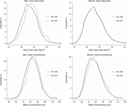Changes in the distribution of body mass index (kg/m2) and waist circumference (cm) between 1998 and 2007 Korea National Health and Nutrition Examination Survey data among men and women aged 20+.