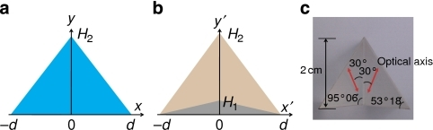 Illustration of the transformation from real to virtual space and cloaking design.In the transformation, a triangular cross-section in a virtual space (a) filled with isotropic materials is mapped to a quadrilateral (brown region in (b) with uniform and anisotropic optical properties. The cloaked region is defined by the small grey triangle wherein objects can be rendered invisible. (c) A photograph of the triangular cloak, which consists of two calcite prisms glued together, with the geometrical parameters indicated in the figure. The dimension of the cloak along z direction is 2 cm. The optical axis, represented by red arrows, forms an angle of 30° with the glued interface.