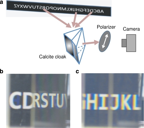 Reflection of white alphabetic letters by the cloak.(a) Schematic of the optical setup. (b, c) The reflected image captured by the camera for TE (without cloaking) and TM polarizations, respectively. Note that the rainbow appears at the edge of each letter for TM polarization due to the optical dispersion of the calcite crystal.