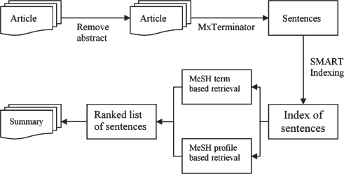 A simplified diagram of the summarization system.