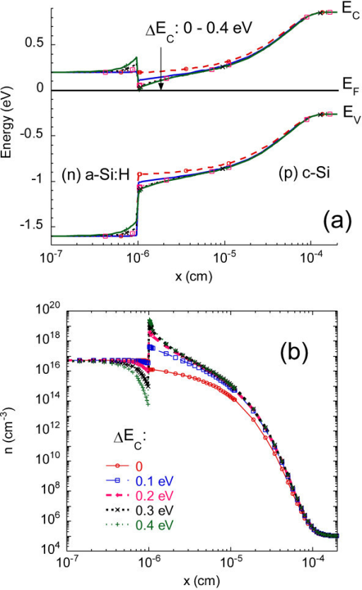 Modeling of the (n) a-Si:H/(p) c-Si heterojunction at equilibrium for various values of the conduction band offset. (a) band diagram, and (b) free electron concentration profile.