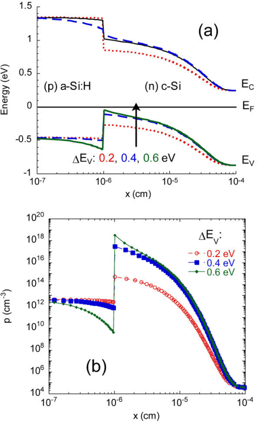 Modeling of the (p) a-Si:H/(n) c-Si heterojunction at equilibrium for various values of the valence band offset. (a) band diagram, and (b) free hole concentration profile.