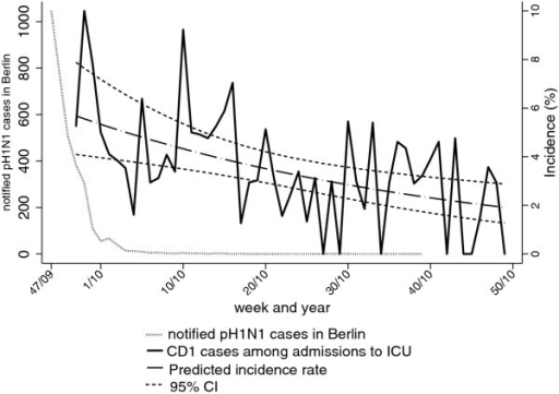 Incidence of respiratory infections fulfilling criteria for CD1 admitted to intensive care units (ICU) as a percentage of all admissions to ICU per calendar week. Weekly incidences are shown together with predicted incidences and 95%CI according to Poisson regression. All pH1N1 cases notified in Berlin through the national routine surveillance system, 2009-2010 are shown for comparison.