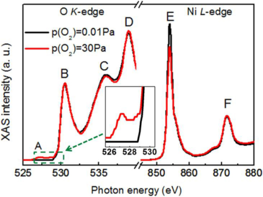 X-ray absorption spectra of NiO.Oxygen K-edge (left) and Ni L-edge (right) XAS spectra for NiO prepared in different oxygen ambient, namely 0.01 Pa (black line) and 30 Pa (red line). The inset highlights the onset of peak A in the sample grown at the higher oxygen pressure.