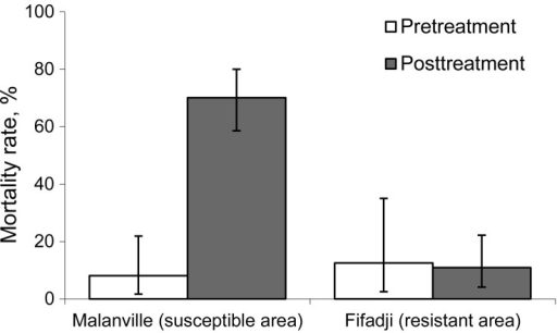Death rates of Anopheles gambiae s.l. mosquitoes collected in exit traps at Mallanville (where mosquitoes are pyrethroid susceptible) in northern Benin and Fifadji (where mosquitoes are pyrethroid resistant) in southern Benin, 2008. Error bars indicate 95% CIs.
