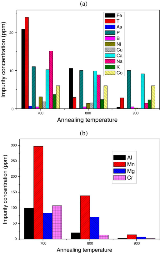 Evolution of the concentration with the annealing temperature for impurities. Impurity concentration less than 25 ppm (a) and those with a concentration higher than 25 ppm (b).