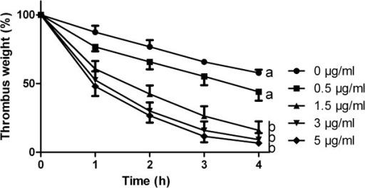 Reduction in thrombus weight of in vitro generated equine thrombi after incubation with rt-PA (n = 4 horses for concentrations 0.5,3.0 and 5.0 μg/ml, n = 7 for 0 and 1.5 μg/ml rt-PA;all thrombi for each time point and concentration were performed a minimum of three times). After four hours, there is a significant difference between 0 as well as 0.5 μg/ml and 1.5 μg/ml, whereas no significant difference was found between 3 as well as 5 μg/ml and 1.5 μg/ml, a vs. b: p < 0.001.