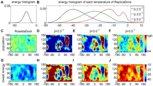 Detailed analysis of shotgun and ReplicaDock sampling on target 1ppf.A) energy distribution of shotgun sampling generated low-resolution decoys. B) energy distribution of conformations sampled by ReplicaDock at respective inverse temperatures. C–F) Population of sampled conformations in spherical coordinates. Partner A is fixed at the center and the position of Partner B with respect to an idealized spherical surface around Partner A is recorded. The native structure is labeled as white dot (arrow in C). G–J) Conformations are assigned to grid-cells as in C–F, but shown is the lowest energy of all conformations assigned to the respective grid cell. The same color-scale is used for each plot of a row, and the colorbars are attached to the rightmost panel.