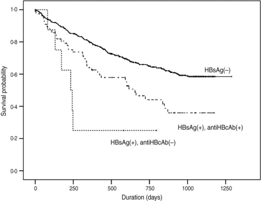 Kaplan–Meier survival probability estimate showing that HBV co-infected individuals without anti-HBcAb had the poorest survival compared to HIV mono-infected or HBV co-infected patients with anti-HBcAb.