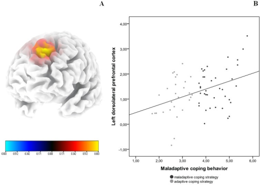 (A) A significant positive correlation between maladaptive coping behavior and alpha1 activity in the left dorsolateral prefrontal cortex on whole brain analysis. (B) A significant positive correlation after a ROI analysis between the left DLPFC (BA9/46) and maladaptive coping behavior.