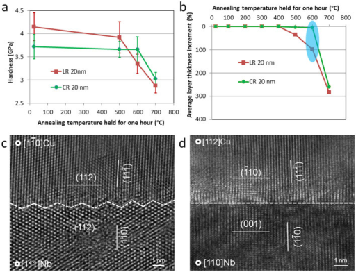 Outstanding thermal stability of nanomaterial strength and their interface structures.(a) Hardness reduction as a function of annealing temperature; (b) percentage increase in average layer thickness as a function of annealing temperatures; (c) typical HRTEM image of the 20 nm ARB-LR material after annealing at 600°C for one hour showing the same atomic faceted structure as before annealing (figure 2(c)); (c) typical HRTEM image of the 20 nm ARB-CR material after annealing at 600°C for one hour showing the same atomically flat structure as before annealing (figure 2(d)).
