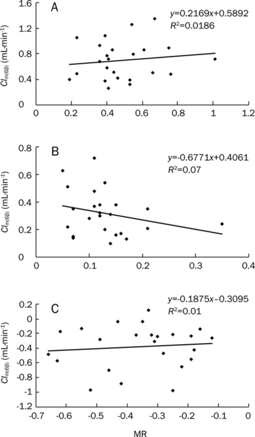 (A) Correlation between Clm(6β) and CYP3A activity before inhibition by clarithromycin (n=24); (B) Correlation between Clm(6β) and CYP3A activity after inhibition by clarithromycin (n=24); (C) Correlation between the change in Clm(6β) and CYP3A activity (n=24). MR: the plasma concentration ratio of 1-OHMDZ to MDZ at 1 h.