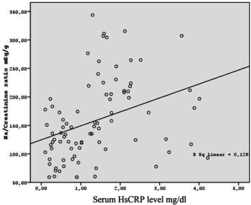 The Correlation between Serum HsCRP Levels and Na/Creatinin Ratio
