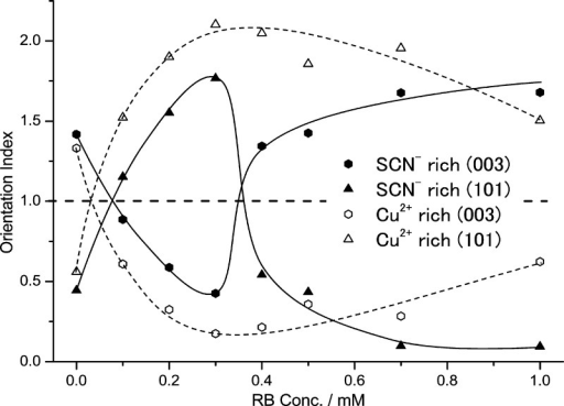 Change of crystallographic orientation of CuSCN and CuSCN/RB hybridthin films by changing concentration of RB added to the SCN– rich and Cu2+ rich baths.