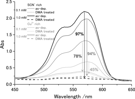 Transmission absorptionspectra of as-electrodeposited CuSCN/RBhybrid thin films (solid lines) and those after soaking the filmsfor 1 h in dimethylacetamide (DMA) (dashed lines). The percentageof RB extracted by DMA treatment is also indicated. The CuSCN/RB thinfilms were electrodeposited from SCN– rich (blacklines) and Cu2+ rich (gray lines) baths containing 0.1(thin lines) or 1.0 mM (thick lines) of RB.