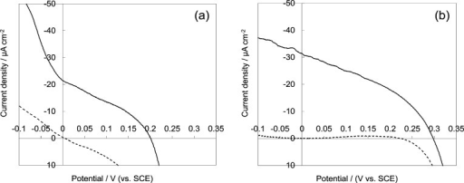I–V curves measured atbulk CuSCN (a) electrodeposited without RB and porous crystallineCuSCN (b) electrodeposited with 1.0 mM RB and RB subsequently removedby DMA treatment, measured in the dark (hashed lines) and under illumination(solid lines) with visible light (100 mW cm–2) generated by a 500 W Xe lamp equipped with UV and IR cutoff filters.The CuSCN films were sensitized by readsorbing RB by soaking in a0.5 mM RB aqueous solution for 1 h. The electrolyte was a deaeratedaqueous solution of 0.1 M methylviologen chloride.