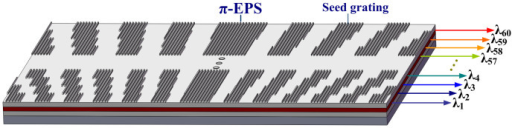 Schematic of the DFB laser array with π-EPS.The seed grating is uniform with pre-designed sampling pattern with µm-scale for equivalently realizing the nano-fine grating structures. The wavelength can be tailored by sampling period and the single-longitudinal-mode can be guaranteed by π-EPS.