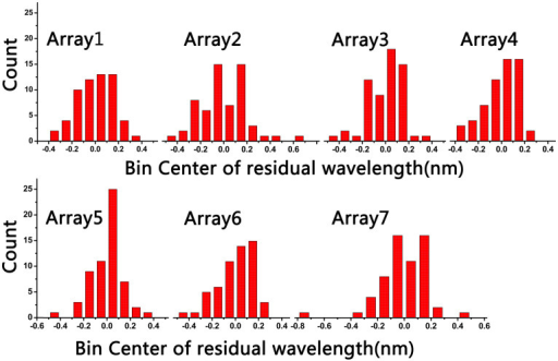 The statistical characteristics of the measured 7 arrays.The ratios of the wavelength residuals within ±0.20 nm are 81.4%, 71.7%, 90.0%, 85.0% 88.1% 82.1% and 85.0% respectively and the mean value is 83.3%. The single-longitudinal-mode yield of the arrays are 98.3%, 100%, 100%, 100%, 98.3%, 93.3% and 100% respectively.