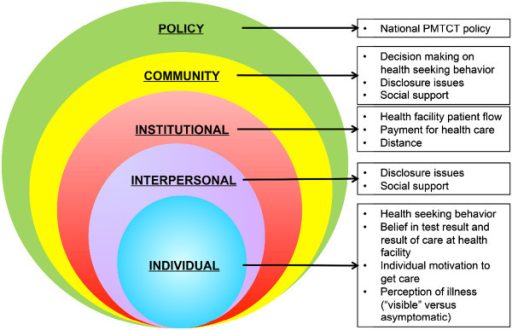 The Conceptual Framework reflecting the five levels of influence on access to HIV prevention and care for HIV-exposed and HIV-infected children in Mozambique.