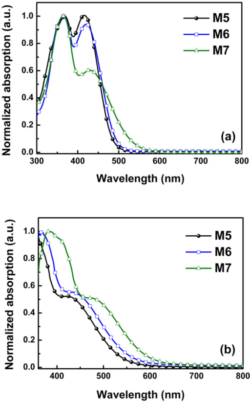 Optical properties of M series dyes.(a) UV-vis absorption spectra in THF. (b) UV-vis absorption spectra on 2-μm-thick TiO2 films.