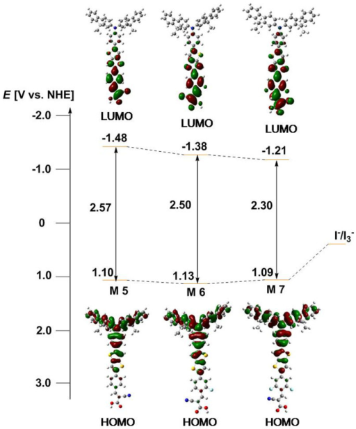 Calculated frontier molecular orbitals and experimental energy-level diagrams of the M series dyes.