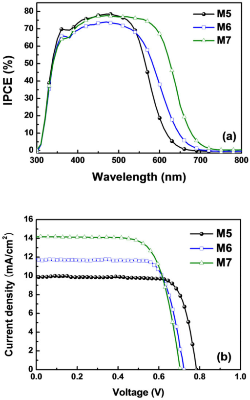 Photovoltaic performance of DSSCs employing an M series dye.(a) IPCE spectra. (b) Photocurrent–voltage (J–V) characteristics (light intensity: 100 mW/cm2, AM 1.5 G filter).