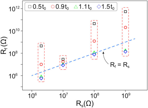 The resistance of nanotube chains formed in the fluid at different series resistances.For each Rs four values of Rf are shown, measured at different times t. Blue diamonds represent the longest evolution time. Applied voltage is 150 V, concentration of nanotubes is 0.075 g/l. The blue dashed line corresponds to Rf = Rs, t0 is the time when P(t0)/Pmax = 1.