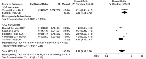 Meta-analysis of impact of WT1 expression on disease-specific survival of patients with solid tumors.Results are presented as individual and metaHR, and 95% CI.