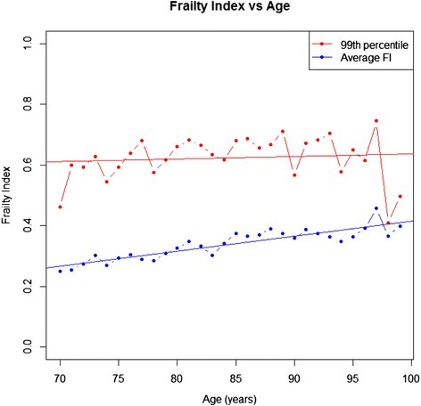 Frailty index-acute care versus age plot. Legend: Average FI-AC (blue) and the 99th percentile (red) are shown against age. Best fit regression lines are overlaid to illustrate no accumulation of deficits in the 99th percentile (red) and 0.5% deficit accumulation per year in the average FI-AC (blue).