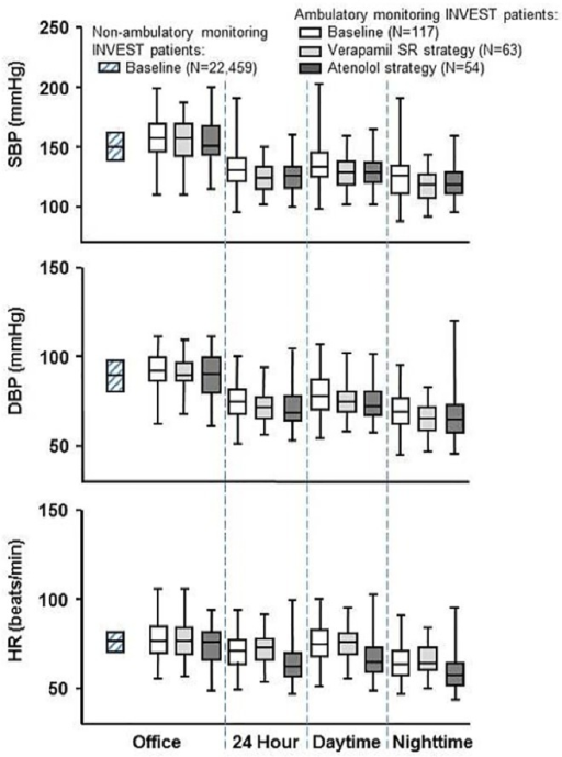 Office-based and 24-hour ambulatory monitoring systolic blood pressure (SBP), diastolic blood pressure (DBP), and heart rate (HR) at baseline and following 1 year of treatment.The baseline data contain both verapamil SR- and atenolol-based strategies combined, while the data following 1 year of treatment is individualized to treatment strategy. For comparison, baseline office-based data for the remaining INVEST patients, who did not have ambulatory blood pressure monitoring, are shown to the left. Horizontal line through each box represents median; bottom and top of box represent first and third quartiles; the whiskers represent minimum and maximum of all data.