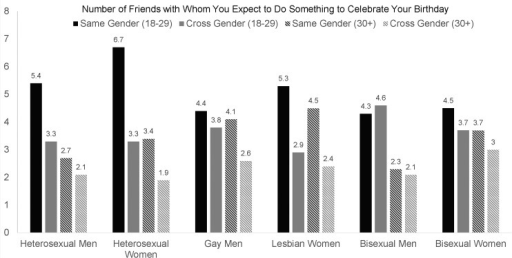 Differences in the Number of Same-Sex and Cross-Sex Friends with Whom Participants Can Expect to Celebrate Their Birthday for Sexual Orientation Groups.