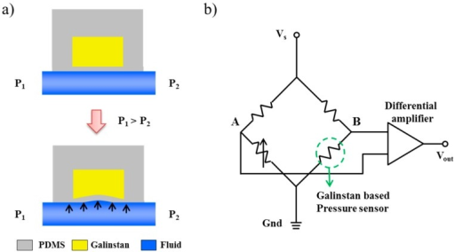 Working principle of a galinstan-based pressure sensor. (a) When the membrane is subjected to pressure, the electrical resistance of the pressure sensor gets increased due to reduction in the cross-sectional area; (b) Schematic of the Wheatstone bridge circuit. The pressure is estimated by measuring the voltage difference between nodes A and B.