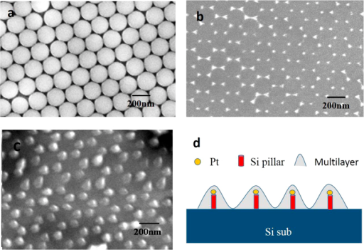 SEM image of single layer of PS spheres(a), Pt nanoparticles (b) Pt nanoparticles coated Si nanopillar (c) and the schematic diagram of electroluminescent structures (d).