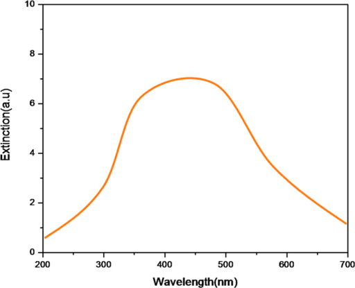 The extinction spectra of Pt nanoparticles.