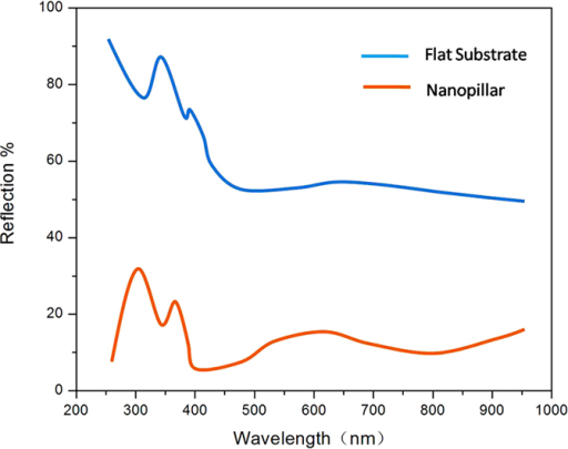 The reflection spectra for flat and nano-patterned Si substrates.
