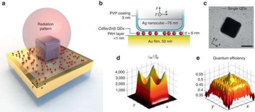 QDs coupled to plasmonic NPAs.(a) Three-dimensional illustration of a NPA. The simulated directional radiation pattern from the antenna is shown in red. (b) Cross-sectional schematic of the NPA consisting of a silver nanocube on top of a Au film, separated by a 1 nm polyelectrolyte spacer layer and a sparse layer of ∼6 nm diameter CdSe/ZnS QDs. (c) Transmission electron microscopy image of a silver nanocube and QDs; scale bar, 50 nm. (d,e) Simulated spatial maps of (d) spontaneous emission rate enhancement (Purcell factor) and (e) radiative quantum efficiency for a vertically oriented QD dipole situated in the gap between the nanocube and the Au film.