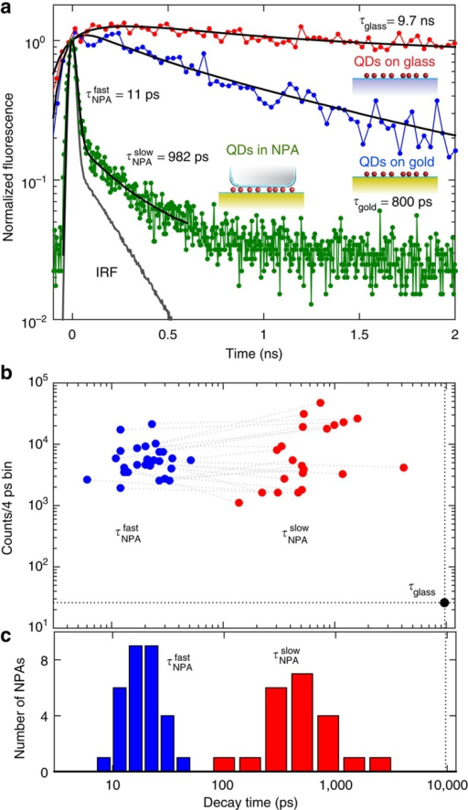 Increased spontaneous emission rate of QDs coupled to NPAs.(a) Normalized time-resolved fluorescence of QDs on a glass slide (red) compared with QDs on a Au film (blue) and coupled to a single NPA (green). The instrument response function (IRF) is also shown33. Fits to exponential functions convolved with the IRF are shown in black. A single exponential function is used for the QDs on glass and Au. A biexponential function is used to fit the NPA decay. (b) Scatter plot of fluorescence decay times for ∼30 NPAs showing the relative intensity contributions of the fast and slow decay components. The dashed line connects the two components for each individual NPA. Some decay curves show a more robust fit to a single exponential, and, in these cases, the slow component is not shown. (c) A histogram showing the decay time distribution of the fast and slow components of the ∼30 individually measured NPAs.