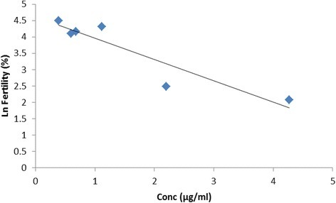 Percentage fertility on the natural logarithmic scale obtained from egg break-out from the batch of eggs incubated (Table 3) versus corresponding egg florfenicol concentration (n = 5) from the separate batch of eggs assayed by HPLC