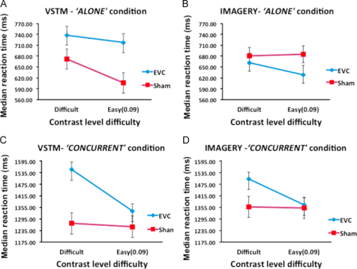 "Mean (n=15) of median reaction time (ms) as a function of TMS site and contrast difficulty level. (A) VSTM in ""alone"" condition. (B) Imagery in the ""alone"" condition. (C) VSTM in ""concurrent"" condition. (D) Imagery in ""concurrent"" condition. TMS significantly slowed down reaction times for VSTM but not for imagery. The Error bars indicate SDs from which between-subjects variance has been removed (Loftus and Masson, 1994)."