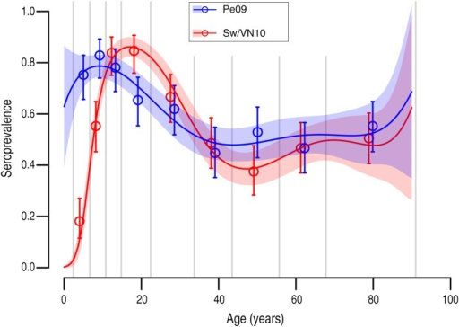Percentage of individuals with an HI titre ⩾40 (%) against Pe09 (blue) and Sw/VN10(red). Dots and vertical bars show the mean seroprevalences and their 95% confidenceintervals for the nine age groups defined by the thin vertical grey lines. The limits ofthese age groups were chosen so that they all contain approximately the same number ofsamples. The curves show the models of the polynomial logistic regressions, up untildegree 5 (degree 6 being non-significantly different from 0). The coloured area showsthe 95% confidence intervals of the models' predictions.