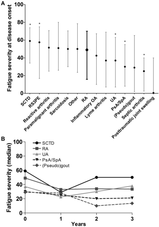 Fatigue severity across early patients with arthritis with different diagnoses at disease onset (A) and over 3 years of disease (B). (A) Presented are medians and IQRs of fatigue severity at disease onset. The data of rheumatoid arthritis (RA) are presented in bold. An asterisk indicates a significant different fatigue level compared to RA when adjusted for age and gender. The numbers of patients at baseline are 902 for RA, 73 for SCTD, 48 for RS3PE, 96 for reactive arthritis, 19 for paramalignant arthritis, 65 for sarcoidosis, 25 for others, 126 for inflammatory OA, 13 for lyme arthritis, 706 for UA, 271 for PsA/SpA, 90 for (pseudo)gout, four for septic arthritis and four for post-traumatic joint swelling. (B) Presented are medians of fatigue severity over 3 years of disease. Available, unmodelled data without imputation of missing data is depicted. The numbers of available fatigue data per diagnosis at baseline, one, 2 and 3 years follow-up were respectively: 73, 32, 25 and 21 for SCTD; 902, 537, 411 and 432 for RA; 706, 270, 155 and 139 for UA; 271, 151, 110, 101 for PsA/SpA; 90, 13, 4 and 2 for (pseudo)gout. SCTD, systemic connective tissue disease; RS3PE, remitting seronegative symmetrical synovitis with pitting edema; RA, rheumatoid arthritis; OA, osteoarthritis; UA, undifferentiated arthritis; PsA, psoriatic arthritis; SpA, spondylarthropathy with peripheral arthritis.
